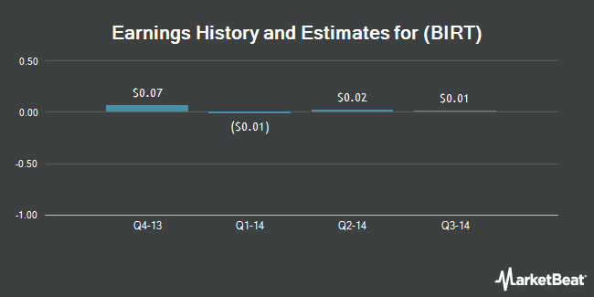 Earnings by Quarter for Actuate Corp (NASDAQ:BIRT)