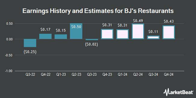 Earnings History and Estimates for BJ`s Restaurants (NASDAQ:BJRI)