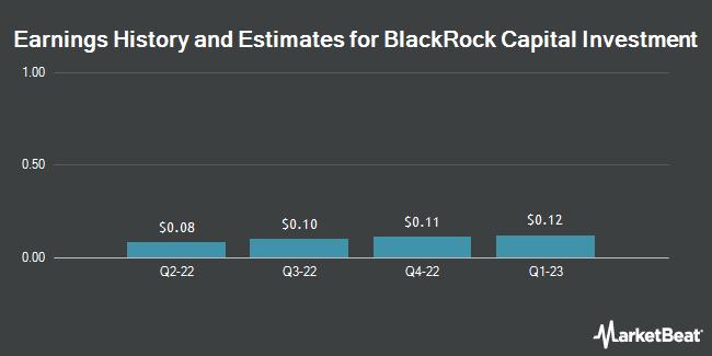 Earnings by Quarter for BlackRock Capital Investment Corporation (NASDAQ:BKCC)
