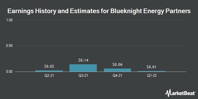 Earnings by Quarter for Blueknight Energy Partners L.P., L.L.C. (NASDAQ:BKEP)
