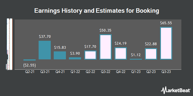 Earnings History and Estimates for Booking (NASDAQ:BKNG)