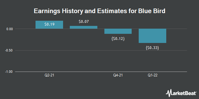Earnings by Quarter for Hennessy Capital Acquisition Corp (NASDAQ:BLBD)