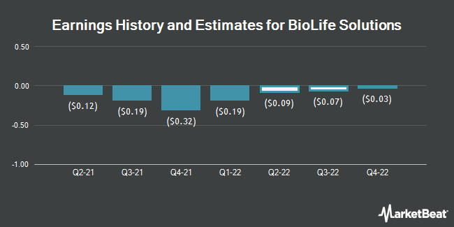 Earnings History and Estimates for BioLife Solutions (NASDAQ:BLFS)