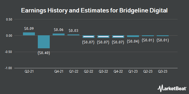 Earnings by Quarter for Bridgeline Digital (NASDAQ:BLIN)