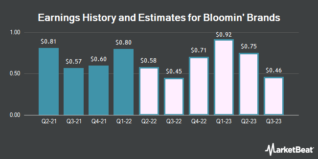 Earnings by Quarter for Bloomin` Brands (NASDAQ:BLMN)