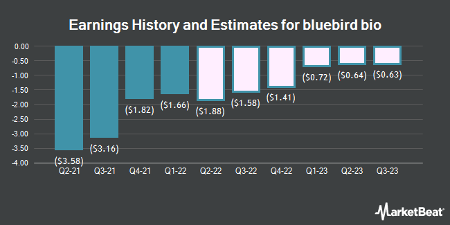 Earnings History and Estimates for bluebird bio (NASDAQ:BLUE)