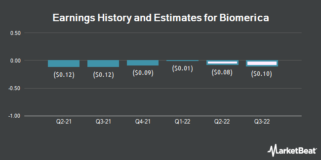 Earnings History and Estimates for Biomerica (NASDAQ:BMRA)