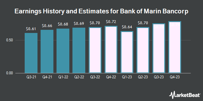 Earnings by Quarter for Bank of Marin Bancorp (NASDAQ:BMRC)