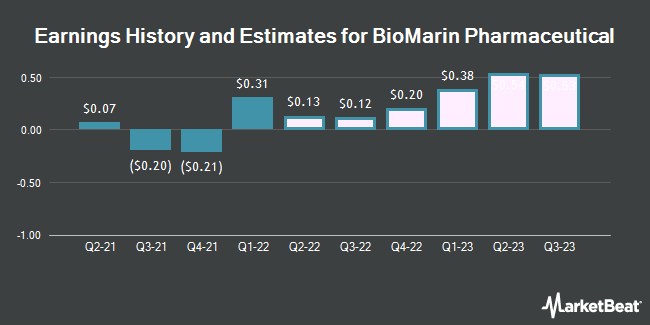 Earnings History and Estimates for BioMarin Pharmaceutical (NASDAQ:BMRN)