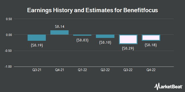 Earnings History and Estimates for Benefitfocus (NASDAQ:BNFT)