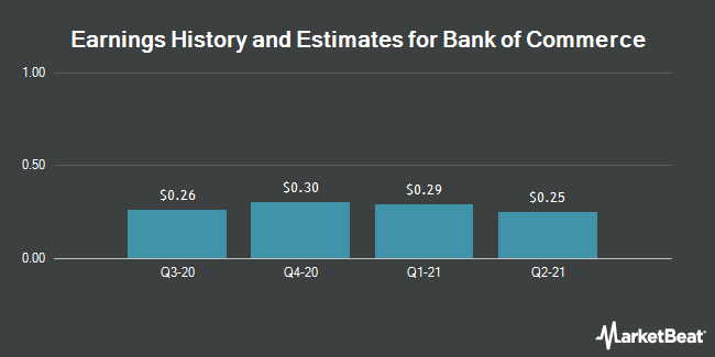 Earnings by Quarter for Bank of Commerce Holdings (CA) (NASDAQ:BOCH)