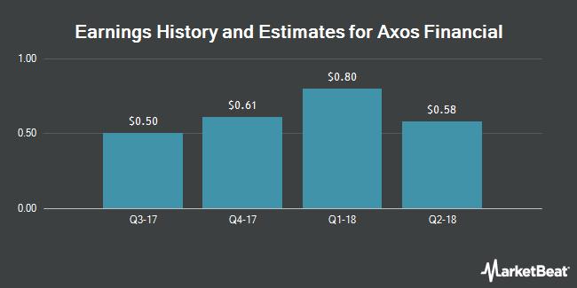 Earnings by Quarter for BofI Holding (NASDAQ:BOFI)