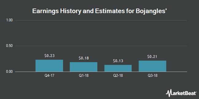 Earnings by Quarter for Bojangles` (NASDAQ:BOJA)