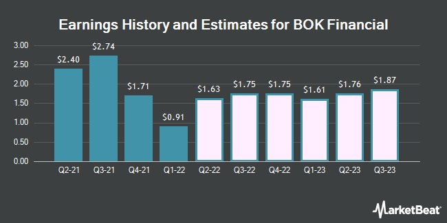 Earnings by Quarter for BOK Financial (NASDAQ:BOKF)