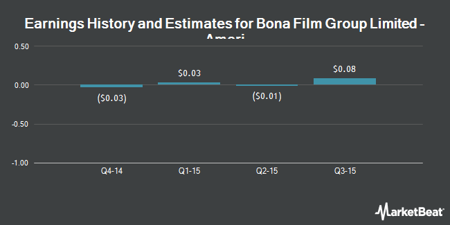 Earnings by Quarter for Bona Film Group Ltd (NASDAQ:BONA)
