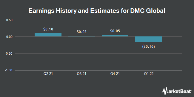 Earnings by Quarter for Dynamic Materials Corp. (NASDAQ:BOOM)