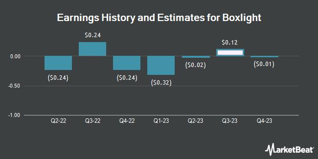 Earnings History and Estimates for Boxlight (NASDAQ:BOXL)