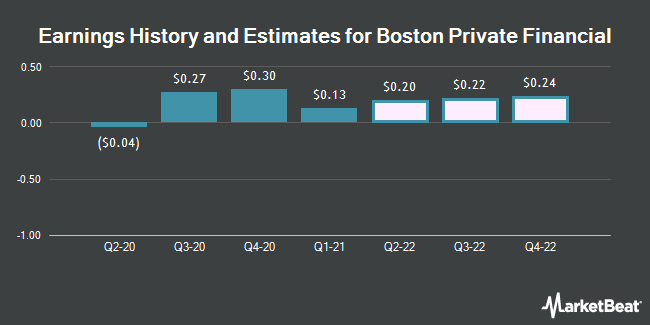 Earnings History and Estimates for Boston Private Financial (NASDAQ:BPFH)
