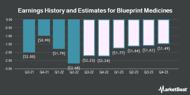 Blueprint medicines corp bpmc expected to post earnings of earnings history and estimates for blueprint medicines nasdaqbpmc malvernweather Image collections