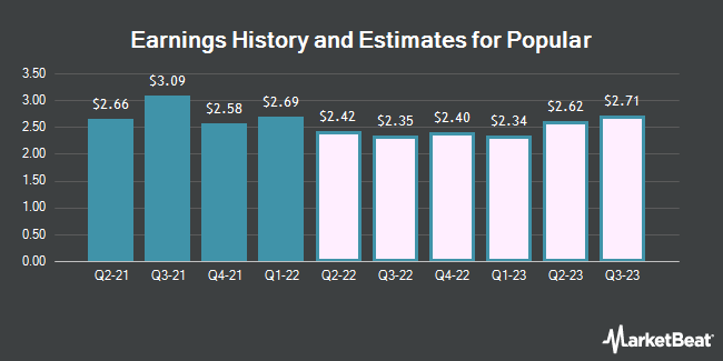 Earnings History and Estimates for Popular (NASDAQ:BPOP)
