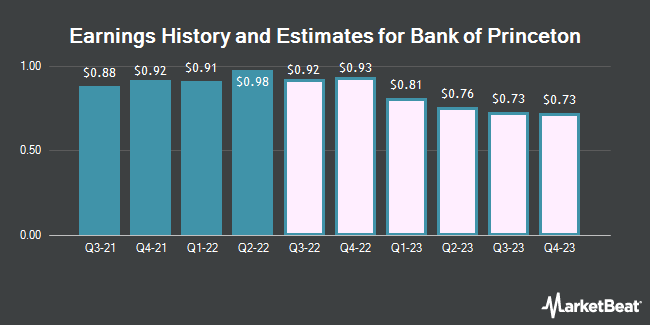 Earnings History and Estimates for Bank Of Princeton (NASDAQ:BPRN)