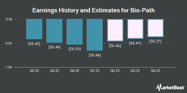 Earnings by Quarter for Bio-Path Holdings (NASDAQ:BPTH)