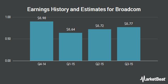 Earnings by Quarter for Broadcom (NASDAQ:BRCM)