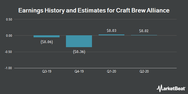 Earnings by Quarter for Craft Brew Alliance (NASDAQ:BREW)