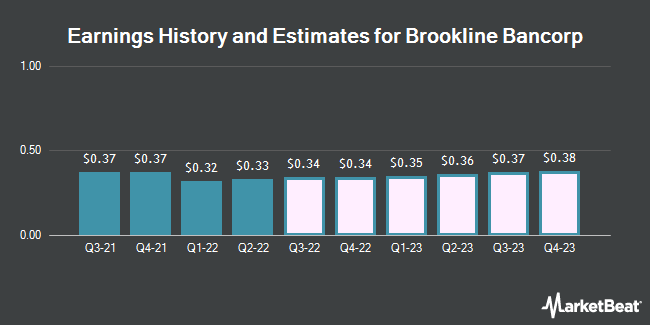 Earnings History and Estimates for Brookline Bancorp (NASDAQ:BRKL)