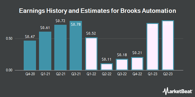 Earnings History and Estimates for Brooks Automation (NASDAQ:BRKS)