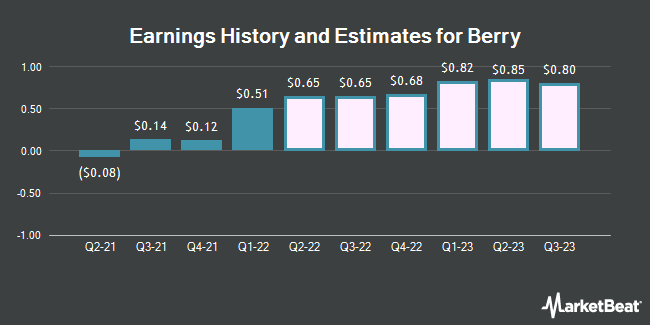 Earnings History and Estimates for Berry Petroleum (NASDAQ:BRY)