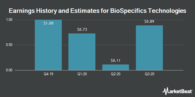 Earnings by Quarter for BioSpecifics Technologies Corp. (NASDAQ:BSTC)