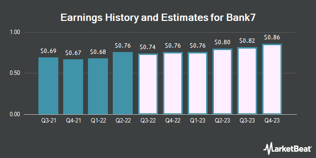 Earnings History and Estimates for Bank7 (NASDAQ:BSVN)