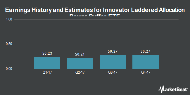 Earnings by Quarter for Blue Buffalo Pet Products (NASDAQ:BUFF)