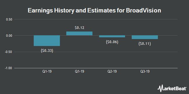 Earnings by Quarter for BroadVision (NASDAQ:BVSN)