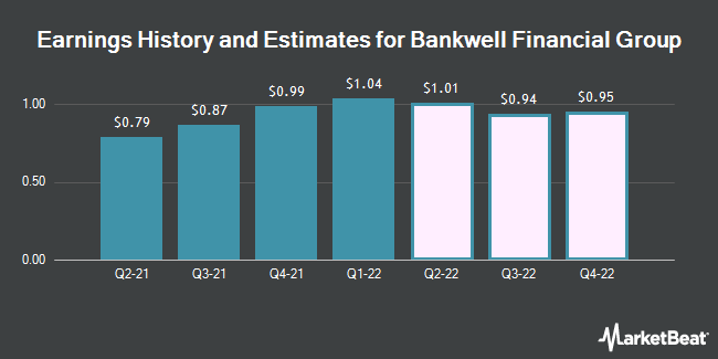 Earnings History and Estimates for Bankwell Financial Group (NASDAQ:BWFG)