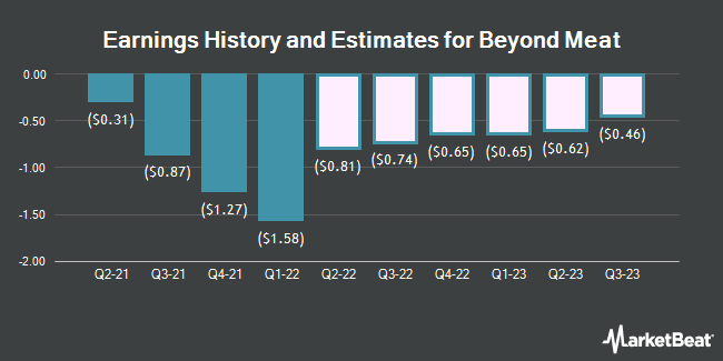 Earnings History and Estimates for Beyond Meat (NASDAQ:BYND)