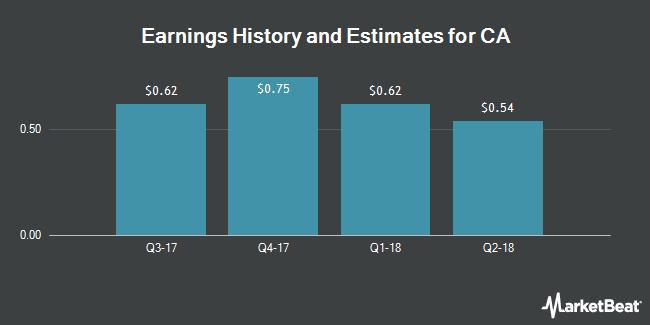 Earnings History and Estimates for CA Technologies (NASDAQ:CA)