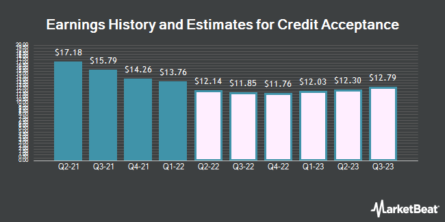 Earnings History and Estimates for Credit Acceptance (NASDAQ:CACC)