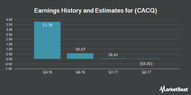 Earnings by Quarter for Caesars Acquisition Company (NASDAQ:CACQ)