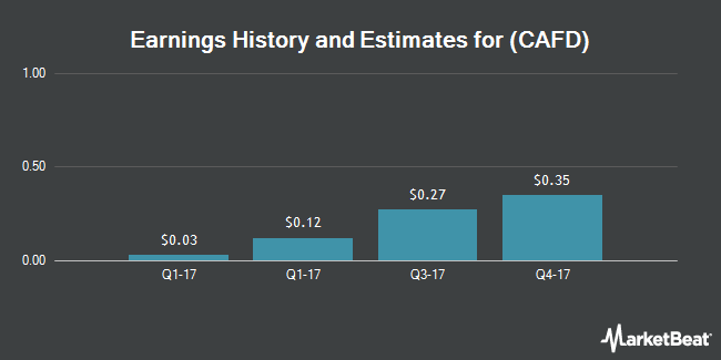 Earnings by Quarter for 8Point3 Energy Partners LP (NASDAQ:CAFD)