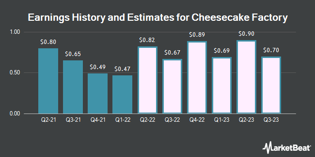 Earnings History and Estimates for Cheesecake Factory (NASDAQ:CAKE)