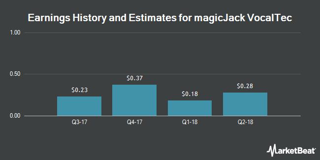 Earnings by Quarter for magicJack VocalTec Ltd (NASDAQ:CALL)