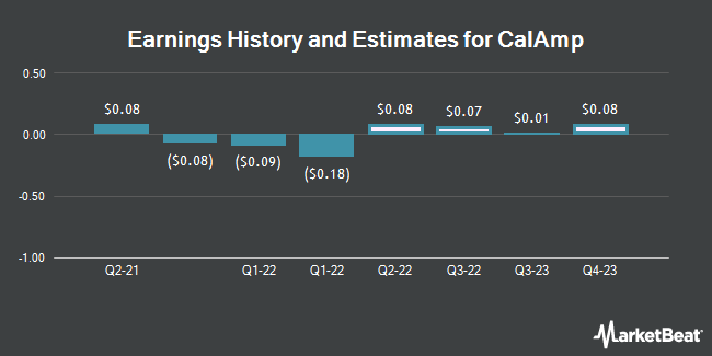 Earnings History and Estimates for CalAmp (NASDAQ:CAMP)
