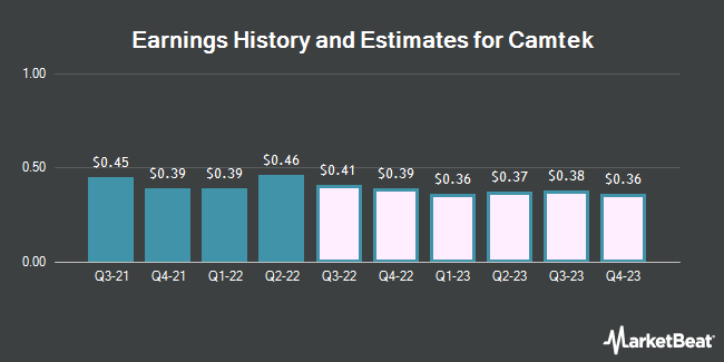 Earnings History and Estimates for Camtek (NASDAQ:CAMT)