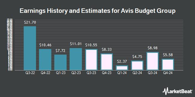 Earnings History and Estimates for Avis Budget Group (NASDAQ:CAR)