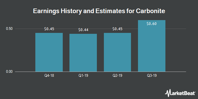 Earnings History and Estimates for Carbonite (NASDAQ:CARB)