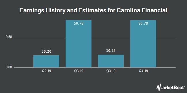 Earnings by Quarter for Carolina Financial Corporation (NASDAQ:CARO)