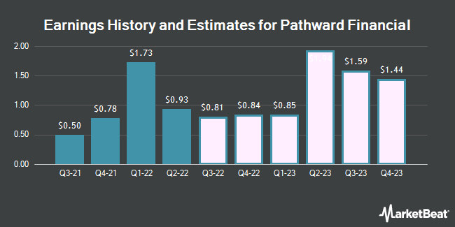 Earnings History and Estimates for Meta Financial Group (NASDAQ:CASH)
