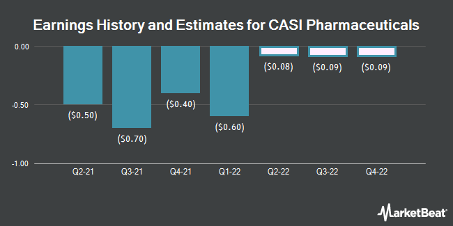 Earnings by Quarter for CASI Pharmaceuticals (NASDAQ:CASI)